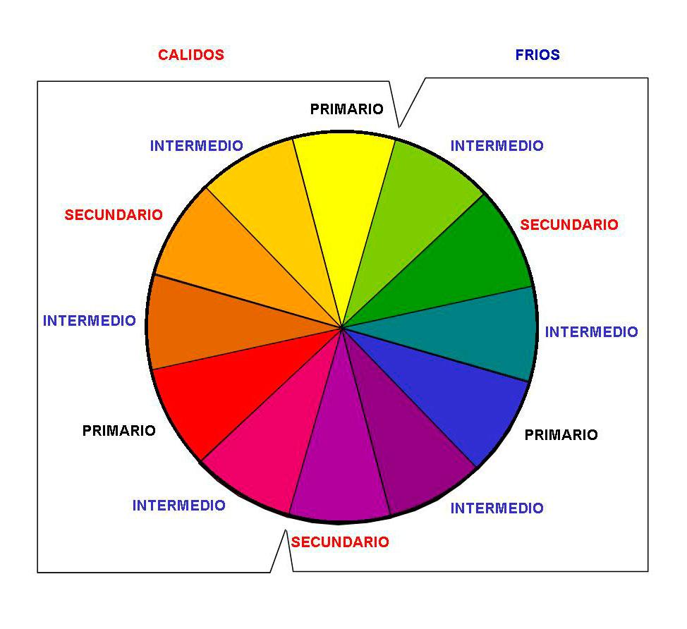 Conceptos básicos costura y patchwork Circulo cromático