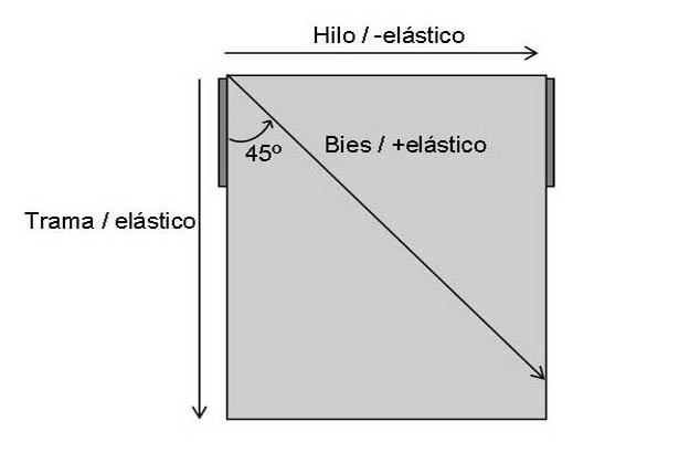 Conceptos básicos - Sentido tela